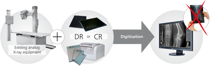 Digital radiography High resolution digital X ray images and reduced radiation exposure
